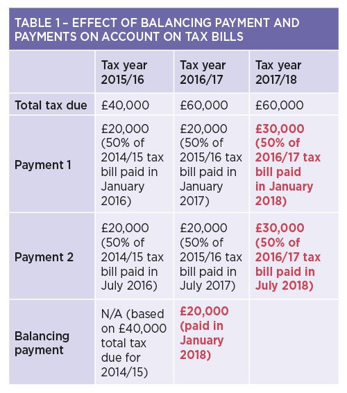 Beware of taxman's double whammy : Scottish Dental magazine